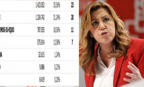 Sorpasso del PP alPSOE de Susana Díaz