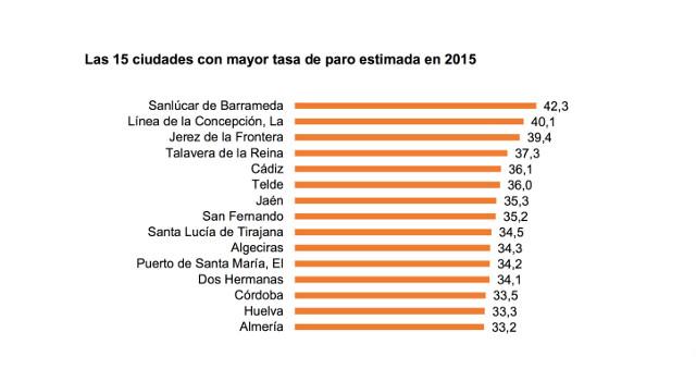 15_ciudades_mayor_indice_paro_2015_web